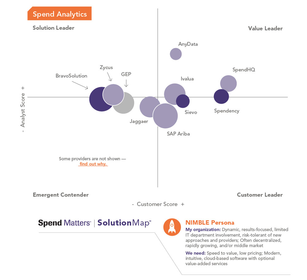 Graphic of Spend Matters SolutionMap Q4 Graphics SpendAnalytics