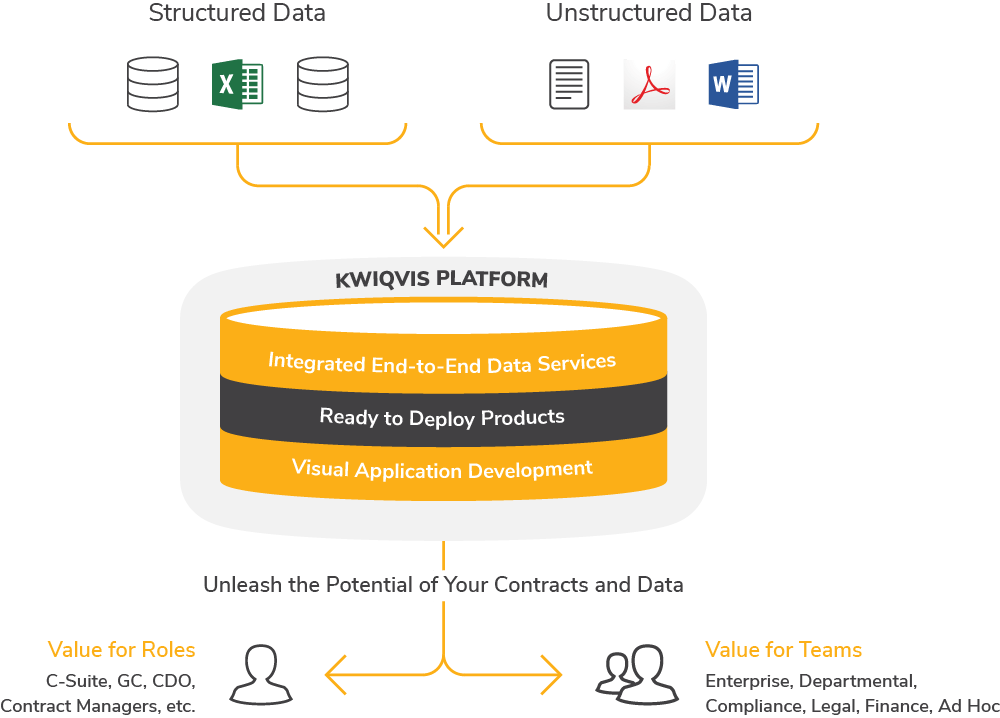 Diagram showing how AnyData's KWIQVIS Platform turns raw data into applications